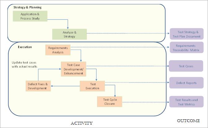 Test Approach