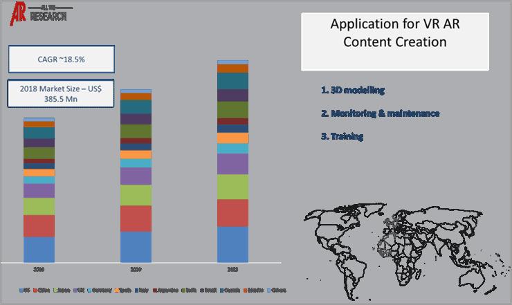 VR AR Content Creation Market Statistics