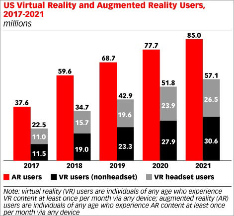 VR AR users in USA