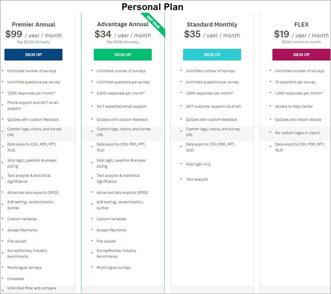 Survey Monkey Pricing personal plan