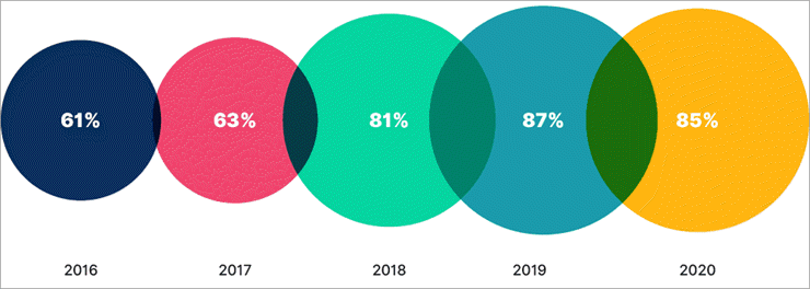 Number of businesses using video content