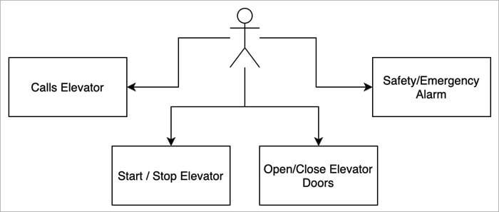 system-design-elevator_system
