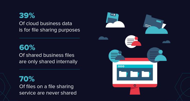 Adobe's database