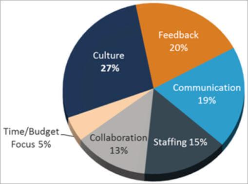Critical Success Factors of Product Development