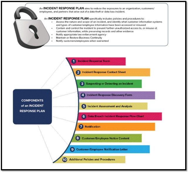 Data Breach Tutorial And Top 5 Data Breach Service Providers