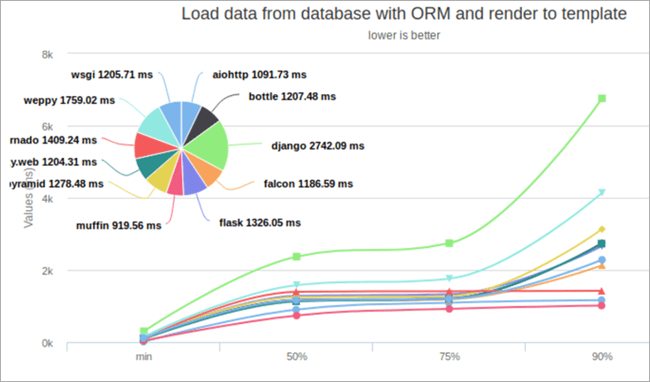Load Data From Database with ORM