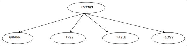 Jmeter Listeners result format