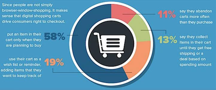 Shopping cart fact check