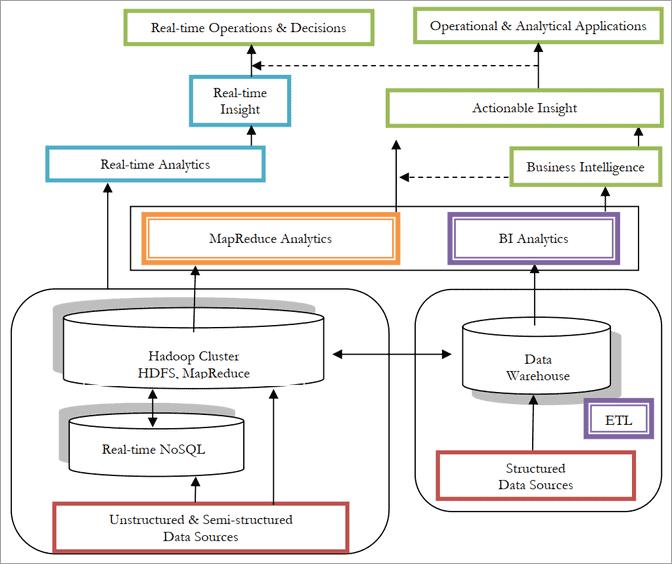 big_data_architecture
