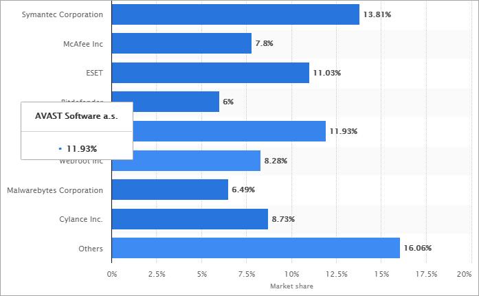 Global market share held by Windows anti-malware vendors 2020