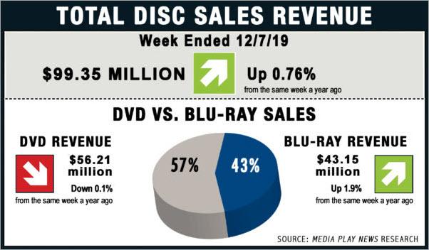 Total Sales Revenue