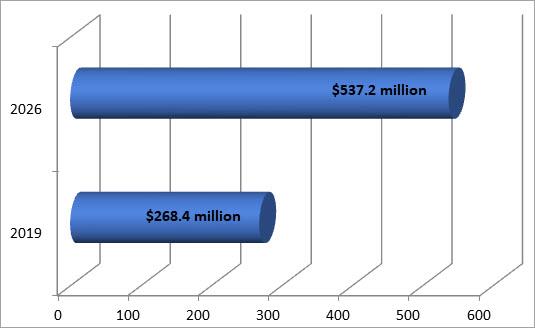 Global PC Utility Market Sizes Growth