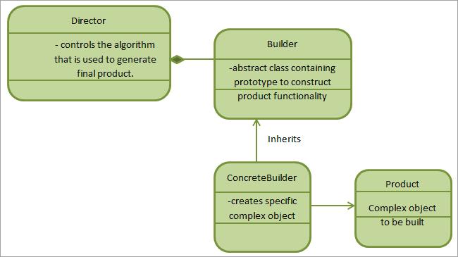 Implementation of Builder pattern
