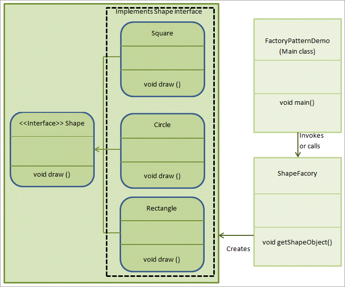 Implements of Factory Pattern