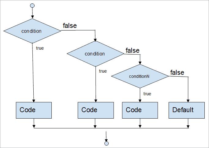 Java if-else-if ladder flowchart