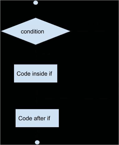 Java if flowchart