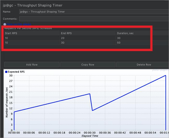 Throughput shaping timer