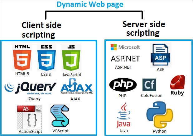 dynamicwebpage