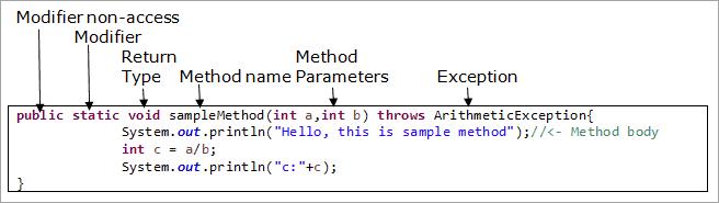 sample method to map