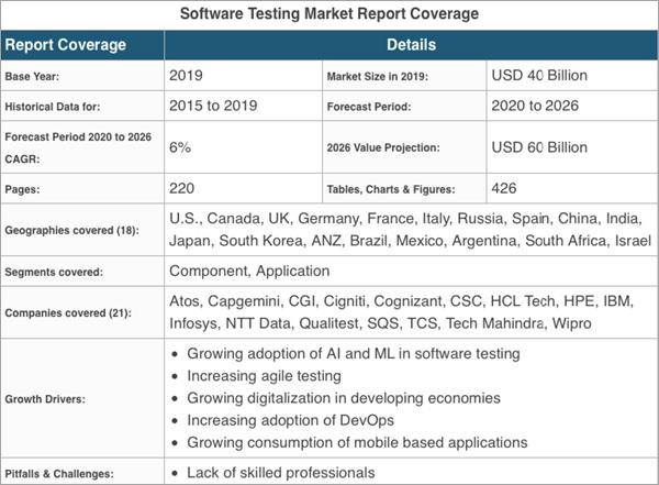 testing market report