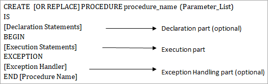 Syntax for creating full procedure