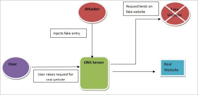 DNS server attack example