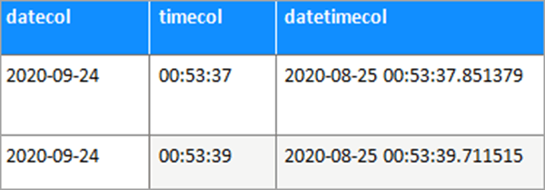 table datetime_calc data
