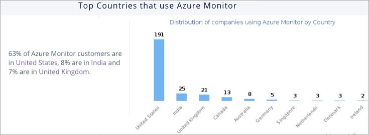 Azure Monitor Statistics