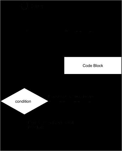 Flowchart of a Loop Statement