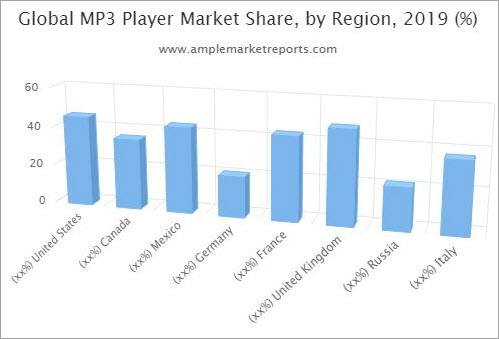 MP3 player market Share