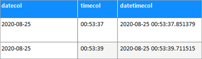 table datetime_calc