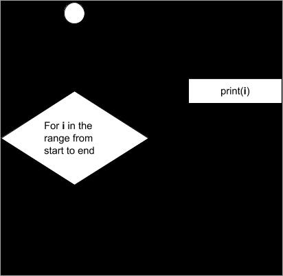 Flowchart of for loop