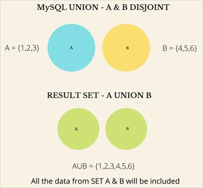 mysql_union_disjoint