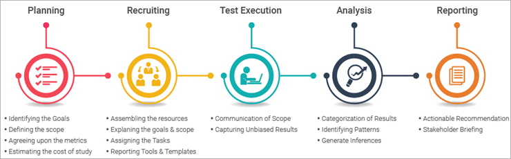 Process of Usability Testing