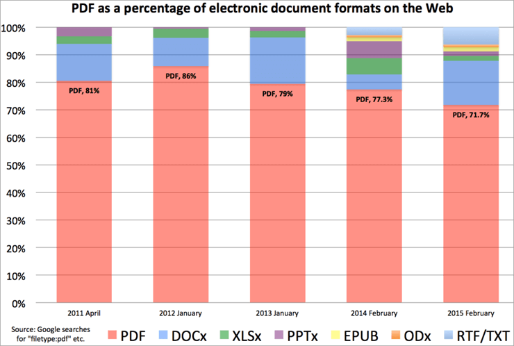 Stats on Percentage of e-doc formats on Web