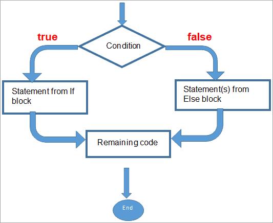 IF… Then… Else Statements - Flow Diagram