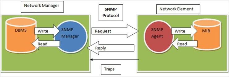 SNMP architecture diagram