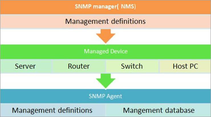 SNMP components flow diagram