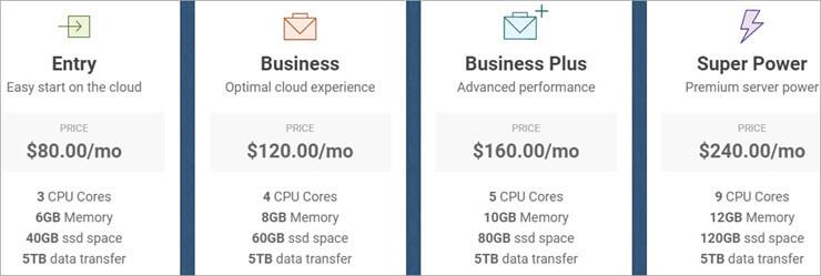 SiteGround Pricing - Cloud Hosting