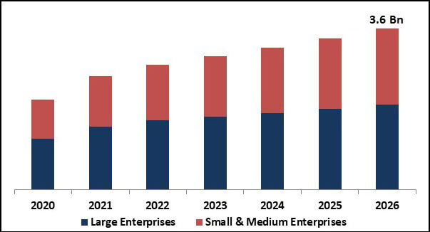 Stats on Software market size