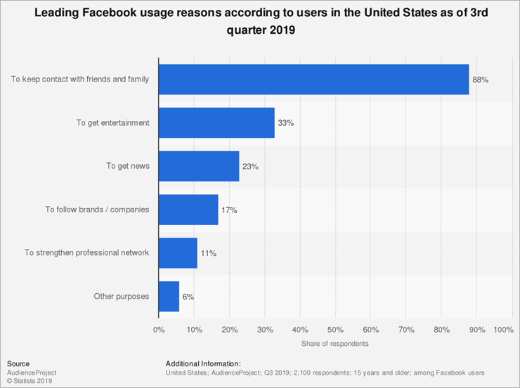 Reasons-to-Use-Facebook