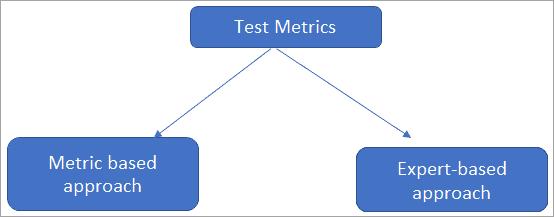 Test efficiency techniques