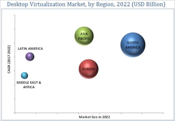 Virtualization market by region