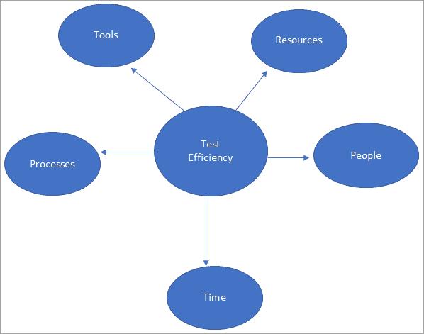 Test Efficiency