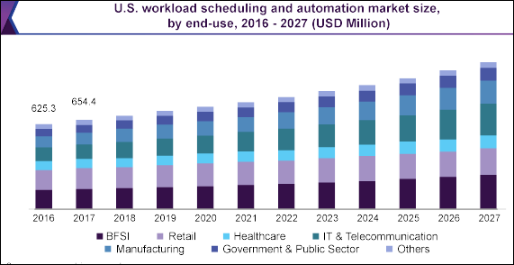 stats on Workload scheduling and automation market size