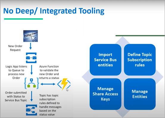 no deep/integrated tooling