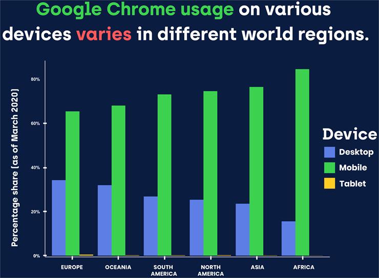 Google chrome usage