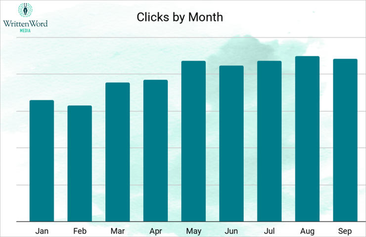Clicks by Month