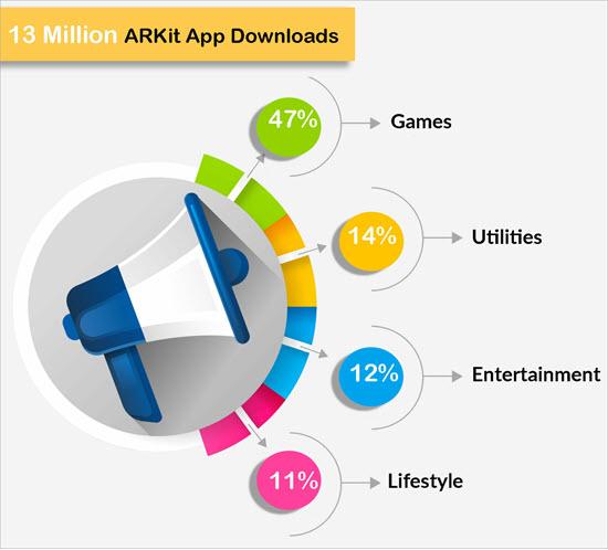 ARKit downloads