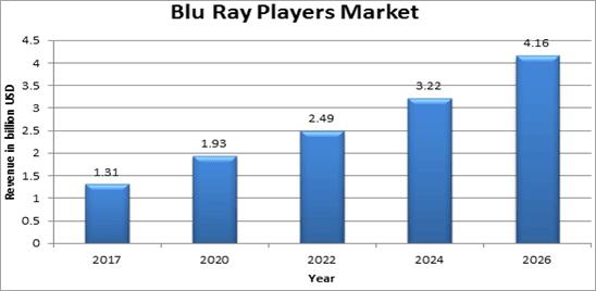 Global Blu-Ray Players Market